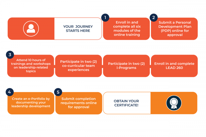Certificate pathway graphic